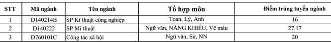 Ba trường ĐH phía Bắc công bố điểm trúng tuyển NVBS - ảnh 1