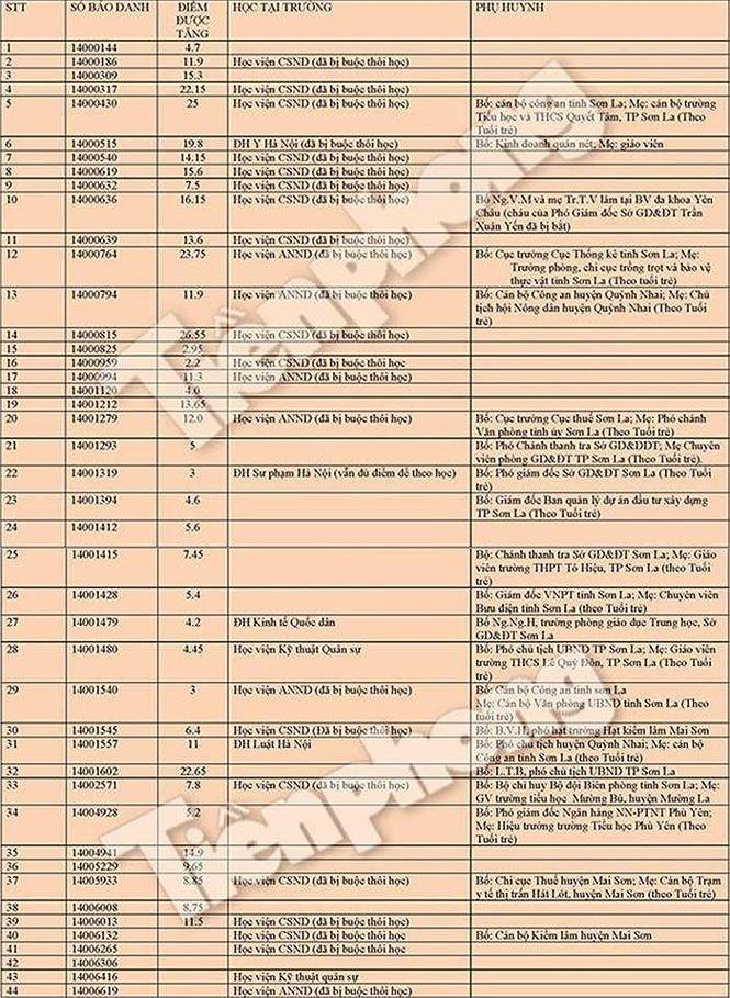 Điểm danh thí sinh 'gian lận' bị đuổi học ở Sơn La, Hà Giang, Hòa Bình - ảnh 2