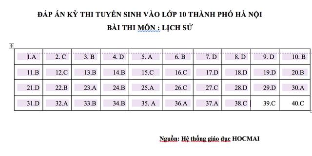 Đáp án thi Lịch sử lớp 10 công lập tại Hà Nội - ảnh 5