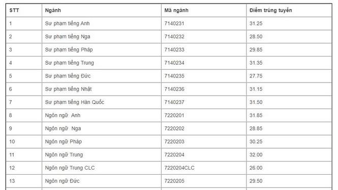 Điểm chuẩn ĐH Ngoại ngữ- ĐH Quốc gia HN cao nhất ngành nào, điểm chuẩn năm nay ra sao? - ảnh 2