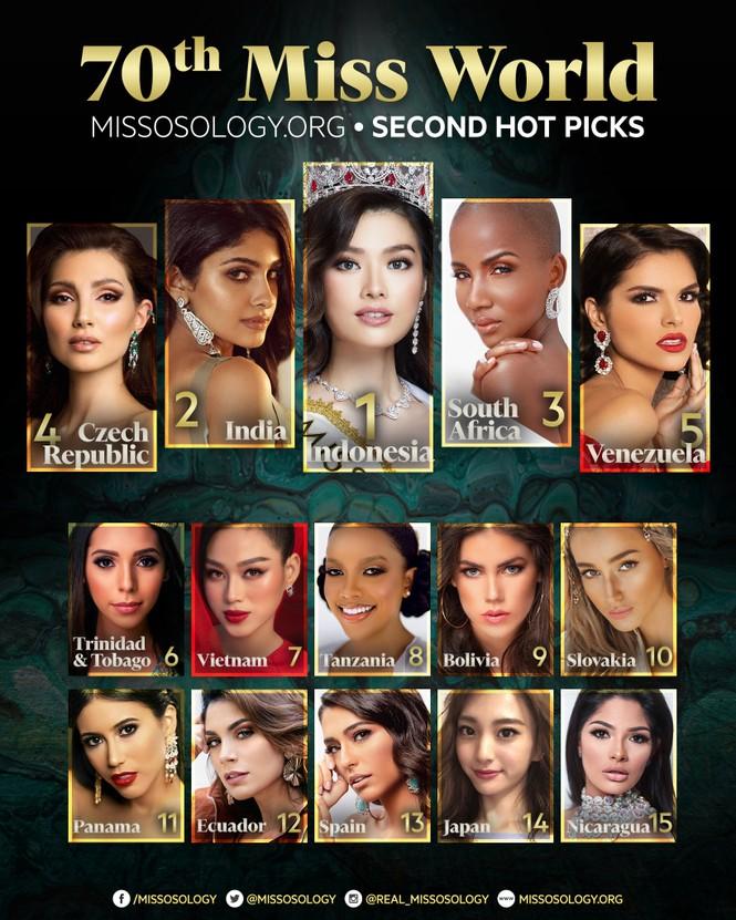Đỗ Thị Hà 'thăng hạng' ngoạn mục trên bảng xếp hạng Miss World với dự đoán lọt Top 7 - ảnh 1