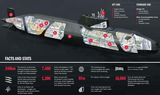 Cận cảnh siêu tàu ngầm của Hải quân Hoàng gia Anh - ảnh 2