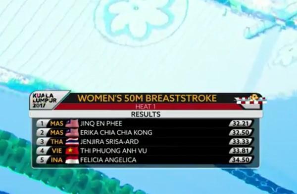 SEA Games ngày 22/8: Tú Chinh lên ngôi 'nữ hoàng' chạy 100m - ảnh 93