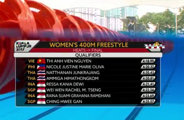 SEA Games ngày 22/8: Tú Chinh lên ngôi 'nữ hoàng' chạy 100m - ảnh 89