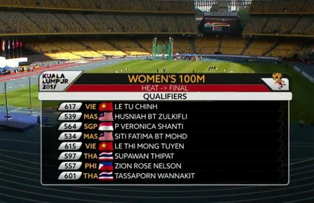 SEA Games ngày 22/8: Tú Chinh lên ngôi 'nữ hoàng' chạy 100m - ảnh 41