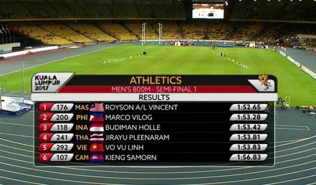 SEA Games ngày 22/8: Tú Chinh lên ngôi 'nữ hoàng' chạy 100m - ảnh 11