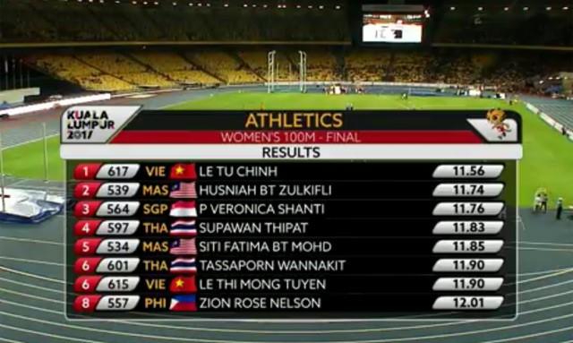 SEA Games ngày 22/8: Tú Chinh lên ngôi 'nữ hoàng' chạy 100m - ảnh 2