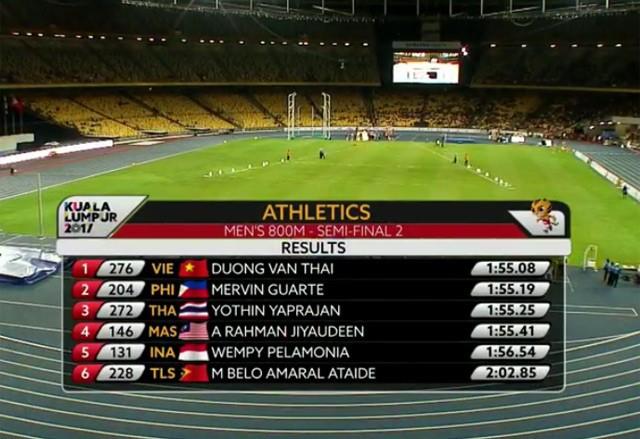 SEA Games ngày 22/8: Tú Chinh lên ngôi 'nữ hoàng' chạy 100m - ảnh 8