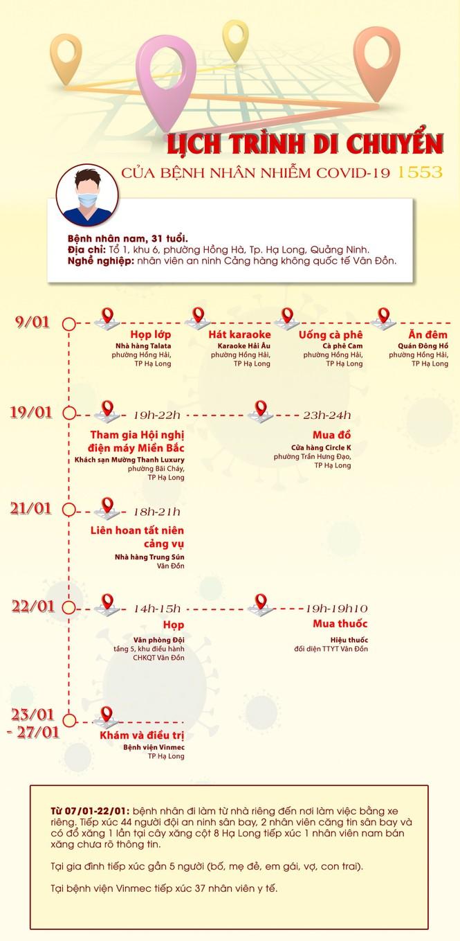 Lịch trình di chuyển phức tạp của bệnh nhân 1553 tại Quảng Ninh - ảnh 2
