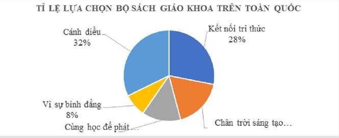 Tài liệu chỉnh sửa, bổ sung SGK tiếng Việt lớp 1: Sẽ phát hành miễn phí - ảnh 1
