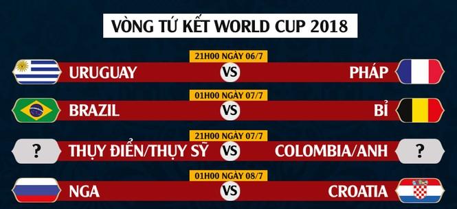 Vòng tứ kết World Cup 2018: Đại chiến trong mơ - ảnh 2