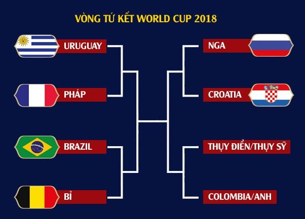 Vòng tứ kết World Cup 2018: Đại chiến trong mơ - ảnh 3