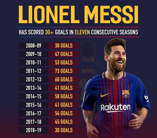 Lionel Messi lập siêu kỷ lục sau trận thắng Real Valladolid - ảnh 1