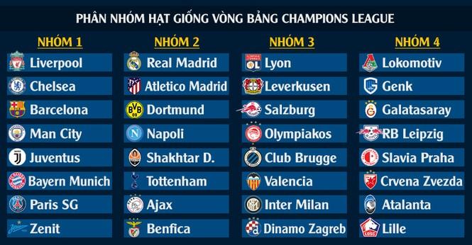 Bốc thăm Champions League 2019-2020 ở đâu, khi nào? - ảnh 1