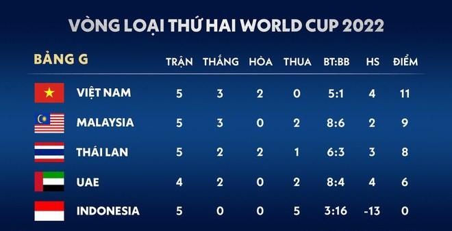 Lấy vé đi tiếp ở vòng loại World Cup, tuyển Việt Nam cần thêm bao nhiêu điểm? - ảnh 1