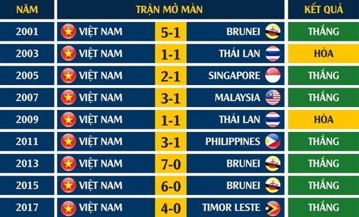 U22 Việt Nam mở màn SEA Games cực tốt, từng 3 lần đè bẹp Brunei - ảnh 1