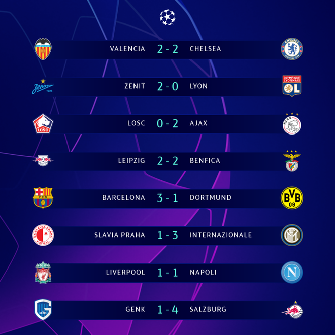 Kết quả Champions League: Liverpool, Chelsea chưa thể đi tiếp - ảnh 1
