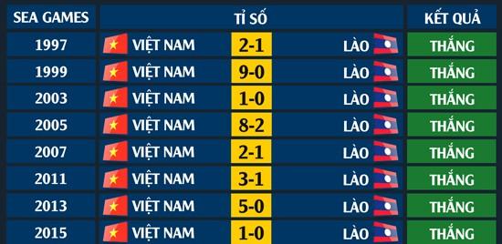 Tuyển Việt Nam thắng tuyệt đối trước Lào ở SEA Games - ảnh 1