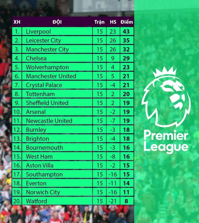 Lịch thi đấu Ngoại hạng Anh hôm nay: Derby thành Manchester - ảnh 2