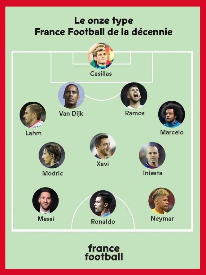 Đội hình xuất sắc nhất thập kỷ: Real, Barca thống trị - ảnh 1