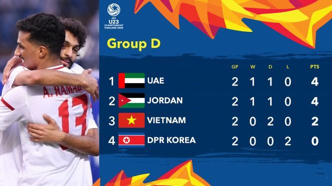 U23 Việt Nam có thể bị loại ngay cả khi thắng đậm U23 Triều Tiên - ảnh 1