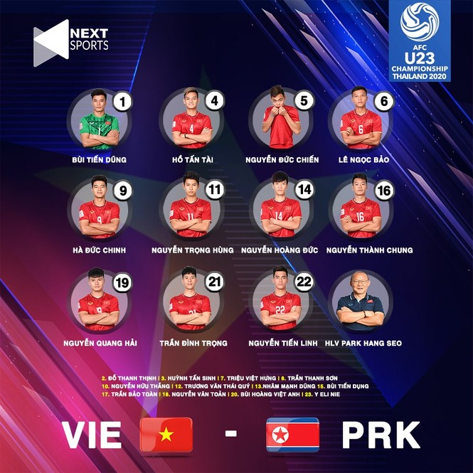 Thua ngược Triều Tiên, U23 Việt Nam dừng bước ở giải châu Á  - ảnh 1