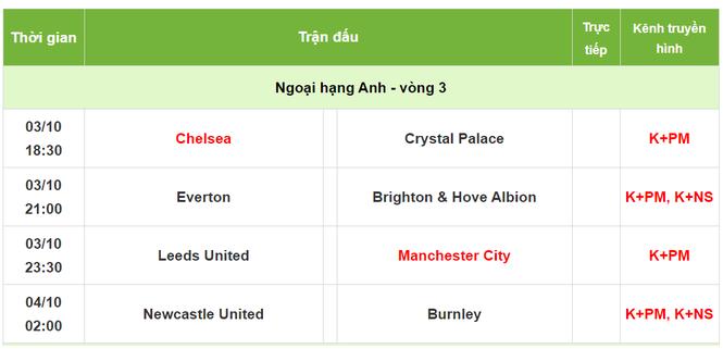 Lịch thi đấu, trực tiếp Ngoại hạng Anh 3/10: Chelsea, Man City gặp khó - ảnh 1