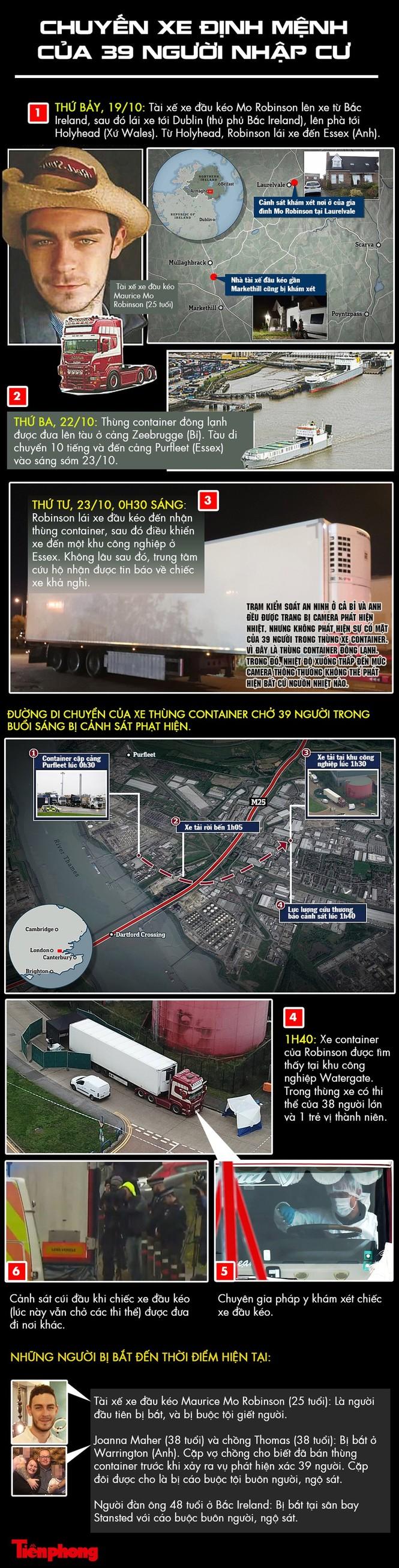 Diễn biến mới vụ 39 người chết trên xe container ở Anh - ảnh 1