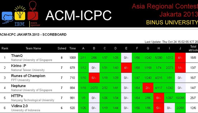 Top 6 vòng thi ACMICPC khu vực diễn ra tại Jakarta, Indonesia ngày 24102013