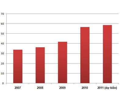 Diễn biến nợ công Việt Nam giai đoạn 2007-2011 (đơn vị: %GDP). Nguồn: Bộ Tài chính