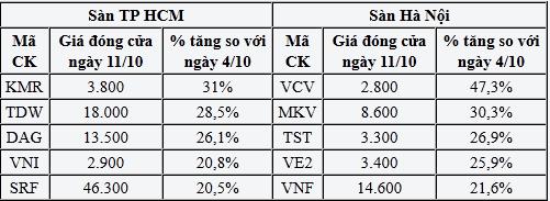 Cổ phiếu có khối lượng giao dịch khớp lệnh cao nhất tuần 7-11/10             (Đơn vị: cổ phiếu)