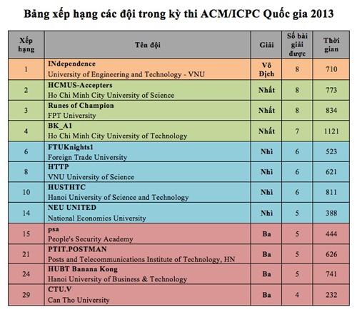 Bảng xếp hạng giải thưởng kì thi ACMICPC Online quốc gia 2013