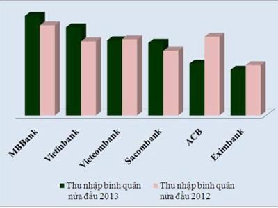 Nửa đầu năm nay, MB là ngân hàng có thu nhập bình quân cao nhất