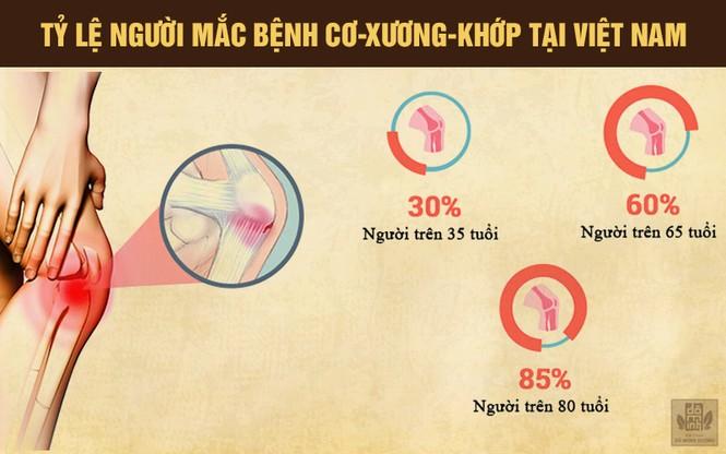 Nhà thuốc nam Đỗ Minh Đường: Nơi giúp NS Xuân Hinh chữa khỏi bệnh xương khớp - ảnh 2