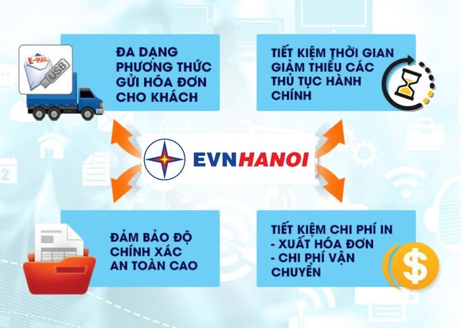 Hà Nội thực hiện 100% dịch vụ cấp điện mới hạ áp theo phương thức điện tử - ảnh 2