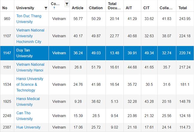 ĐH Duy Tân xếp thứ 3 trong 8 trường đại học của Việt Nam trên bảng URAP 2019 - ảnh 1