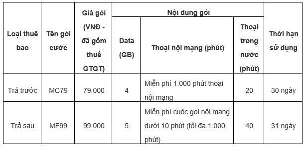 """5 ưu đãi """"vàng"""" cho khách hàng chuyển sang mạng MobiFone giữ nguyên số - ảnh 2"""