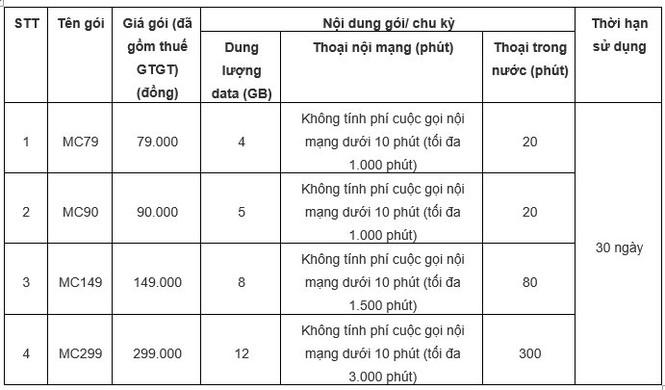 """5 ưu đãi """"vàng"""" cho khách hàng chuyển sang mạng MobiFone giữ nguyên số - ảnh 4"""