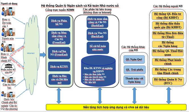 Mô hình tổng quát các hệ thống ứng dụng công nghệ thông tin trong quá trình chuyển đổi số  - ảnh 1