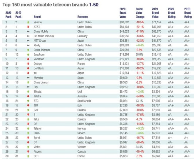 Viettel nằm trong top 30 thương hiệu viễn thông giá trị nhất thế giới - ảnh 1