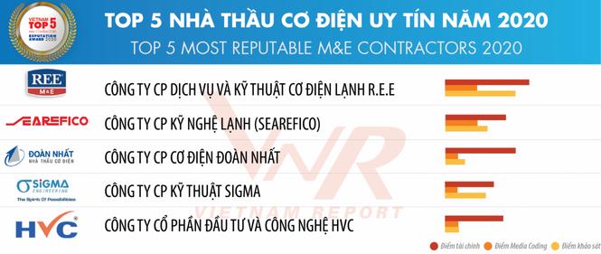 Tổng thầu Cơ điện của HVC Group bứt tốc, có mặt TOP 5 nhà thầu cơ điện uy tín năm 2020 - ảnh 1