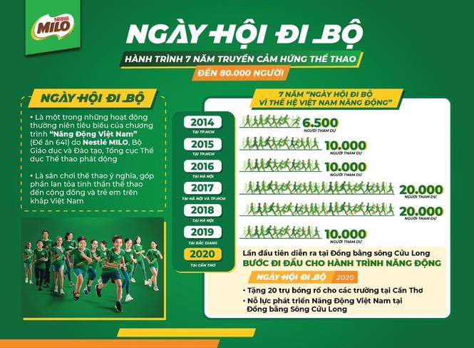 Nestlé MILO truyền cảm hứng thể thao cho hàng ngàn học sinh Cần Thơ - ảnh 5