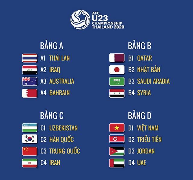 Nhận định bảng C vòng chung kết U23 châu Á 2020: 'Long tranh hổ đấu' - ảnh 1