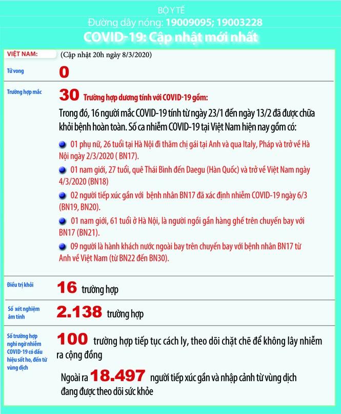 Việt Nam: 100 ca nghi mắc Covid-19, gần 18.500 người phải theo dõi y tế - ảnh 1