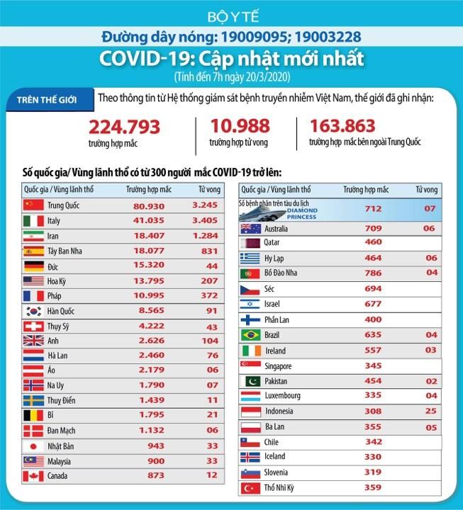 10.048 ca tử vong vì Covid-19, nhiều nước tốc độ lây nhiễm nhanh 'khủng khiếp' - ảnh 1