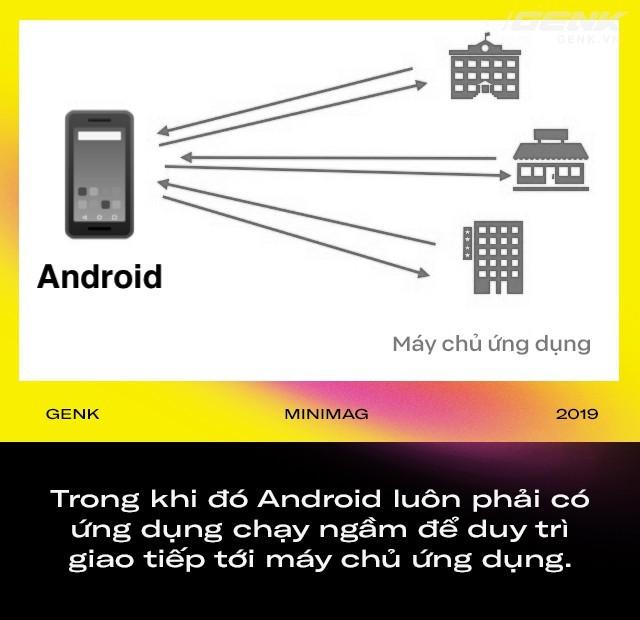 Điều gì khiến iPhone chạy phăm phăm dù ít RAM hơn 90% máy Android  - ảnh 4
