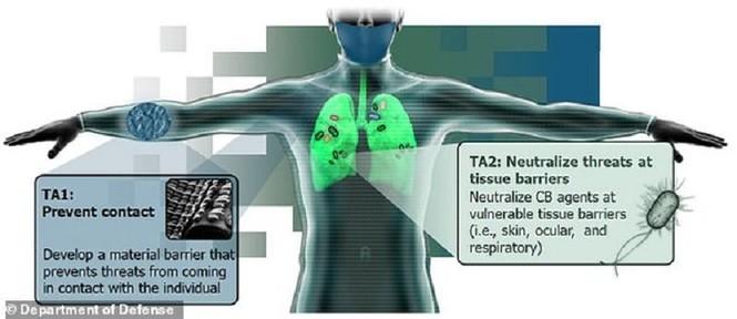 Mỹ sản xuất đồ bảo hộ chống 11 chất độc hóa học chết người cho binh sĩ - ảnh 1