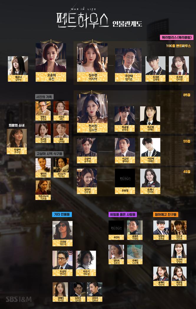 """""""Cuộc Chiến Thượng Lưu"""": Vợ cũ của Joo Dan Tae lộ diện vào tuần tới làm xoay chuyển phim? - ảnh 2"""