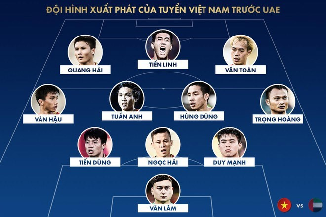 Phân tích đội hình tuyển Việt Nam quyết đấu UAE - ảnh 1