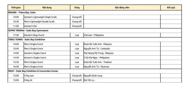 Bóng đá nữ đoạt HCV, Việt Nam trở lại vị trí thứ 2 bảng xếp hạng - ảnh 27